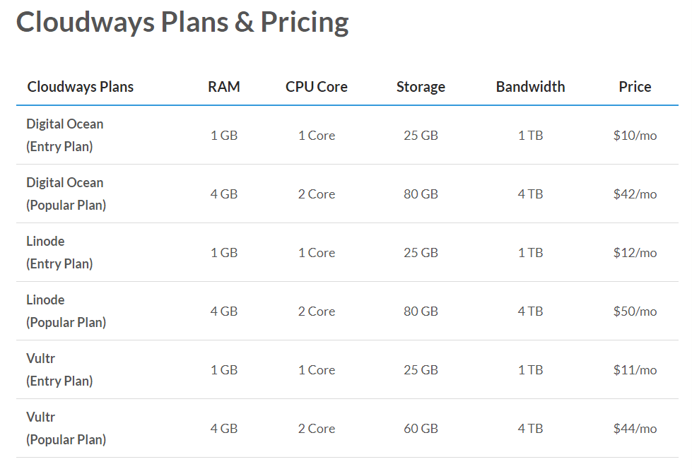 Cloudways Plans and Pricing